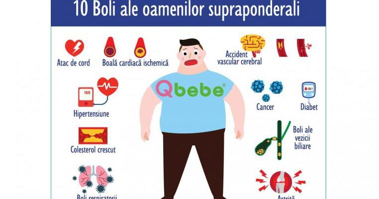 scădere în greutate pentru bărbați supraponderali