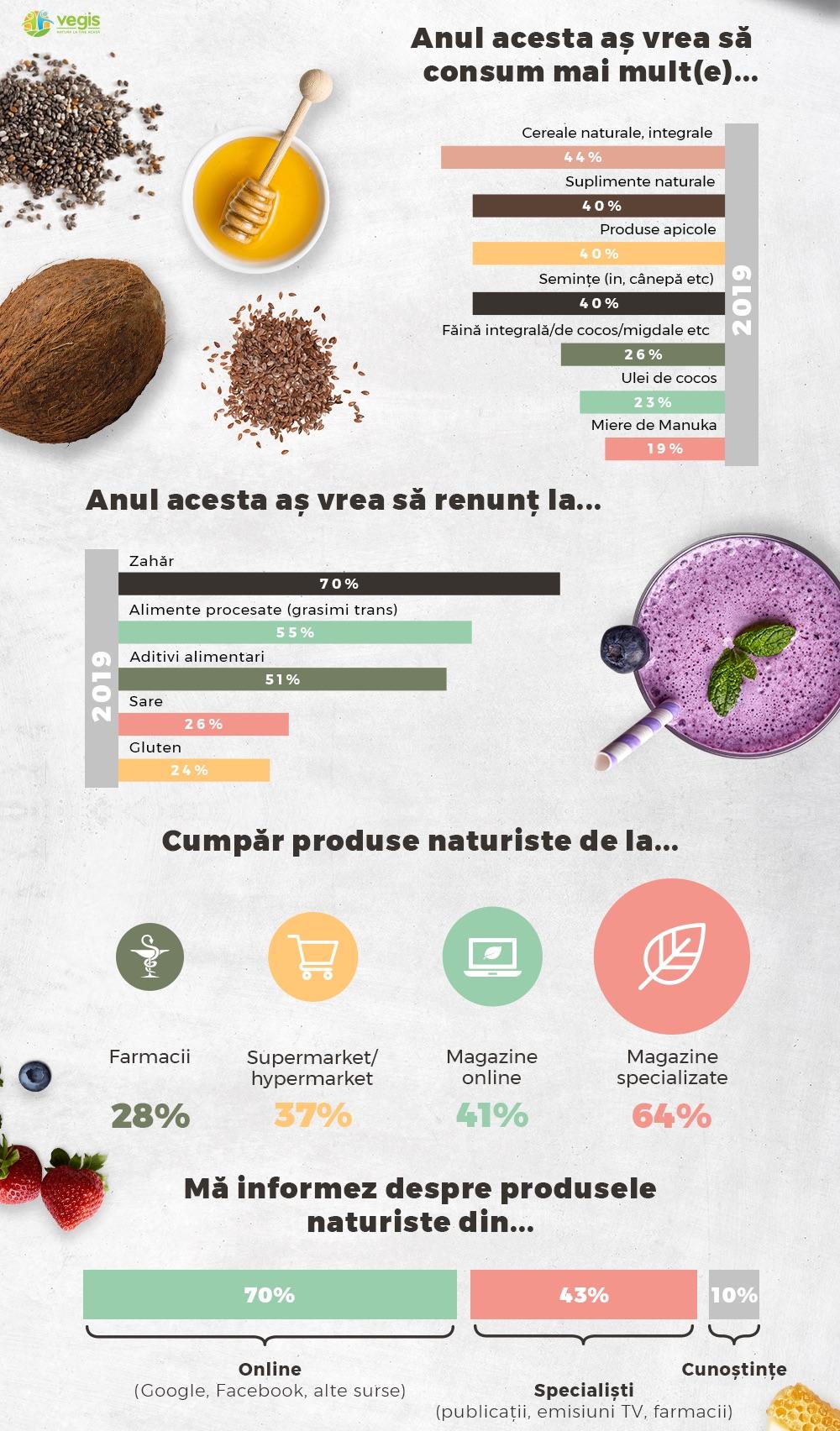 infografic vegis