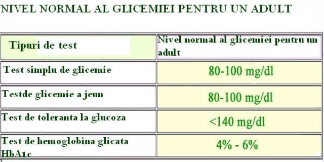 tabel cu valorile glicemiei