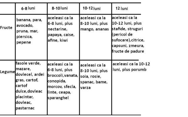 tabel cu legume si fructe pentru bebelusi