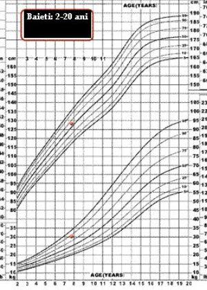 grafic crestere