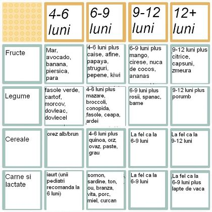 calendarul diversificarii alimentatiei la bebelusi