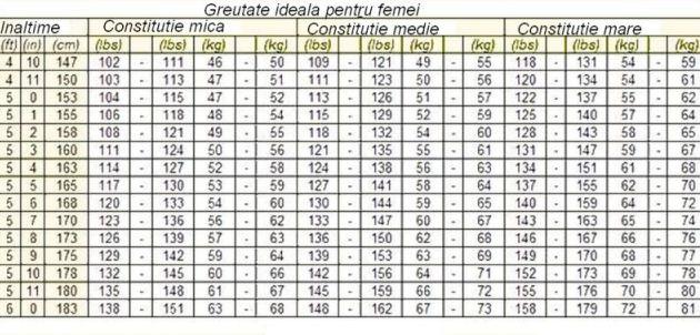 tabel cu greutatea ideala
