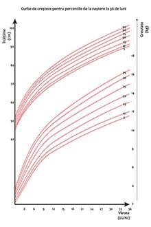 graficul de crestere al bebelsului