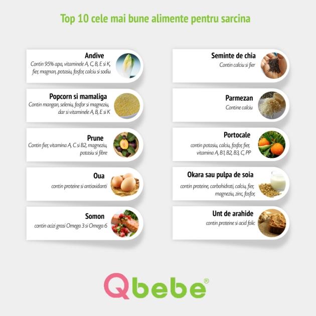 Alimentatia pe durata sarcinii