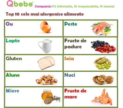 Top 10 alimente alergenice