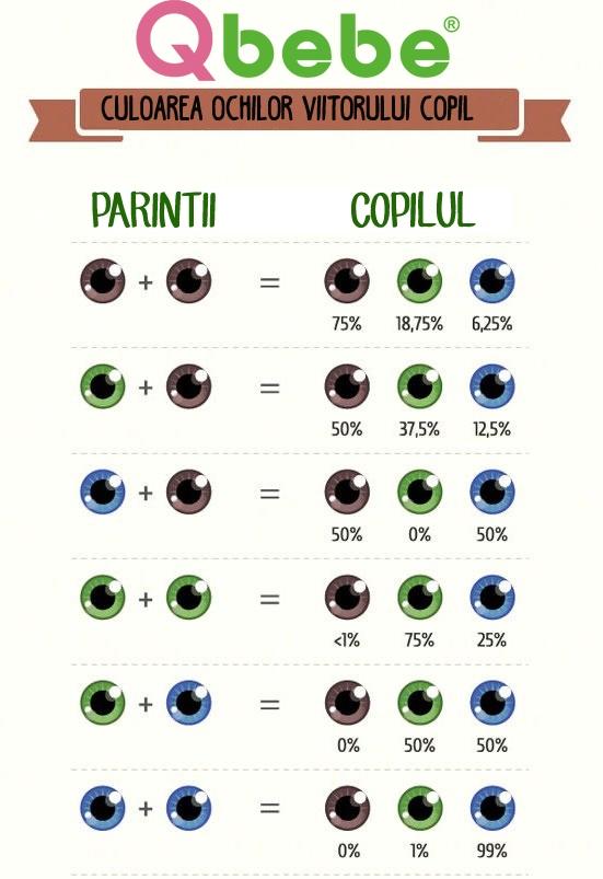 Ce Culoare Vor Avea Ochii Copilului Tau