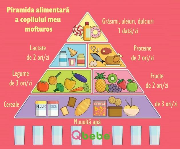 piramida alimentara a copilului mofturos