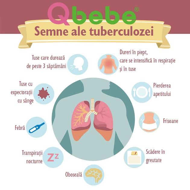 semne tuberculoza