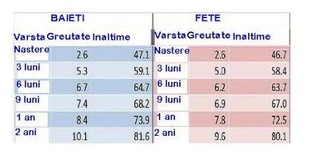 tabel greutate la bebelusi