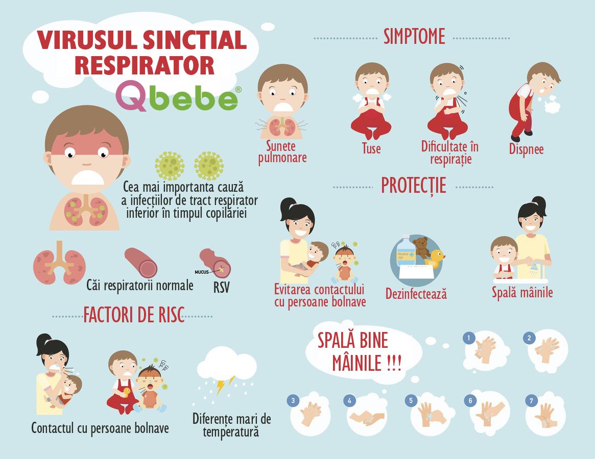 virus sinctial respirator